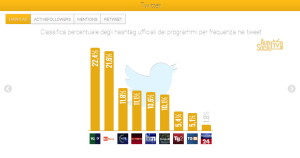AudiSocialTG-Twitter-Hashtag-31gen-6feb2014-Reputation-Manager